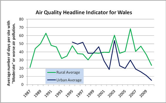 Graph showing the Rural and Urban Averages
