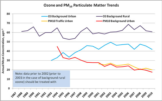 Graph showing Ozone and PM<sub>10</sub> Particulate Matter Trends