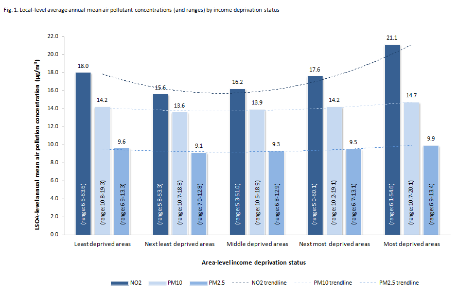 Wales local-level annual mean air pollutant concentrations (and ranges) by income deprivation status